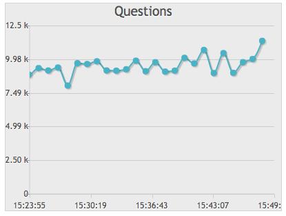 MySQL questions