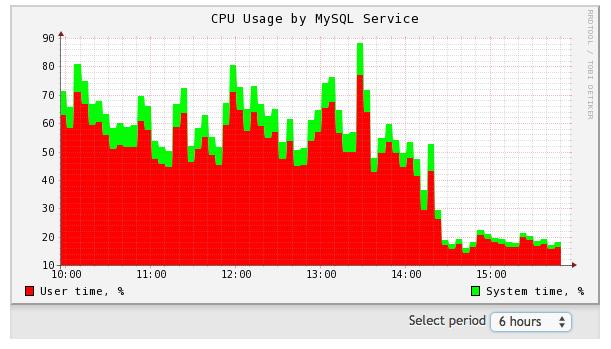 MYSQL speed up
